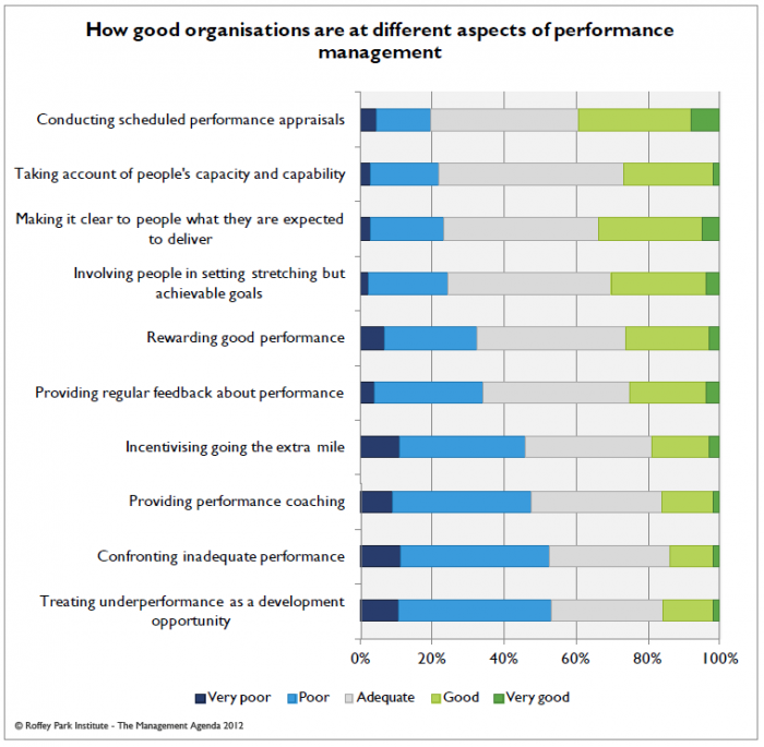 Photo of graph showing 'How good organisations are at different aspects of performance management'