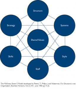 Photo of the organisation design