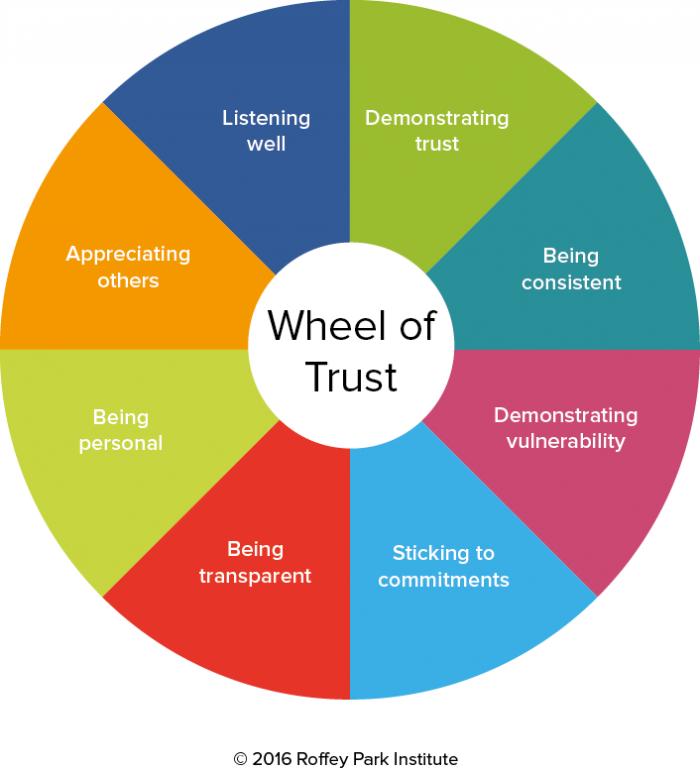 Photo of the 'Wheel of Trust' idea