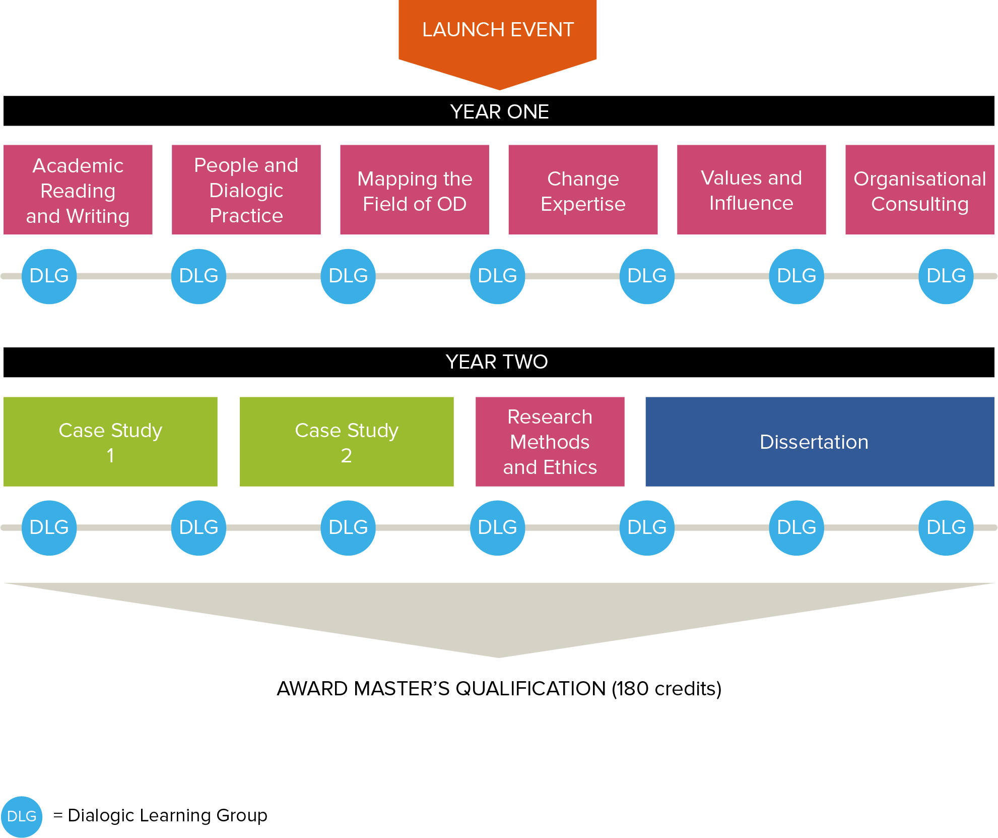 A diagram of the Organisational Development masters at Roffey Park