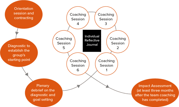 A diagram explaining Roffey Park's Group and Team Coaching approach