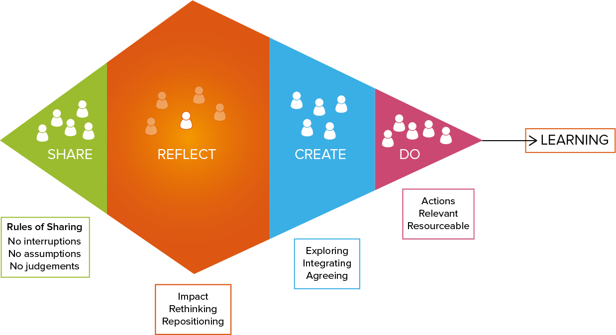 Diagram showing our approach group and team coaching
